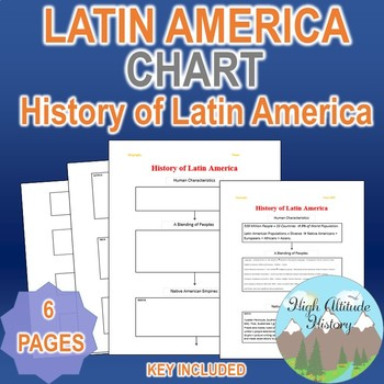 History of Latin America Organizational Flow Chart (Geography)