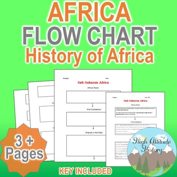 History of Sub-Saharan Africa Flow Chart (Geography)