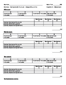 Geography & Weather Rubric