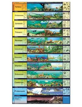 Geologic Timeline Visual