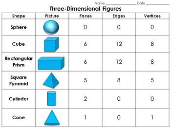 Geometric Figures: Three-Dimensional Figures Study Guide -