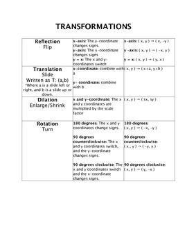Geometric Transformations Chart