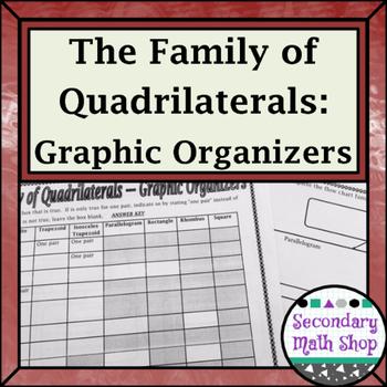 Quadrilaterals - The Family of Quadrilaterals Graphic Organizers