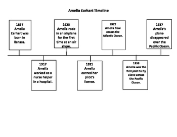 George Washington Carver and Amelia Earhart Timelines