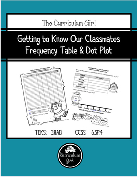 Getting to Know Our Classmates Frequency Table & Dot Plot