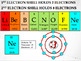 Getting to Know the Periodic Table PowerPoint