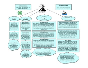 Bill of Rights & First Presidents