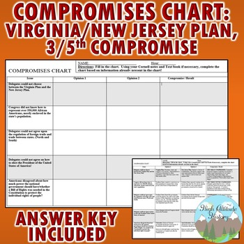 """Virginia Plan, New Jersey Plan, 3/5th Compromise """"Compromi"""
