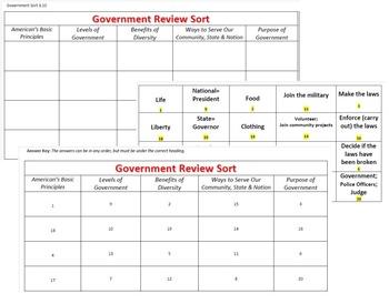 Government Concepts Review Sort - VA History SOL 3.10