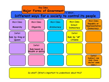 Government Types - Comparing Forms of Government