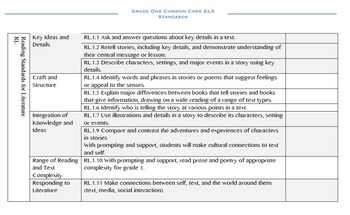 Grade 1 ELA Common Core Planning Checklist