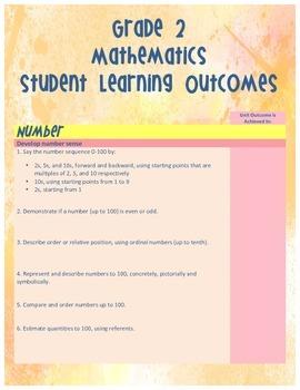 Grade 2 Alberta PoS Learner Outcome Chart: Math - Watercol