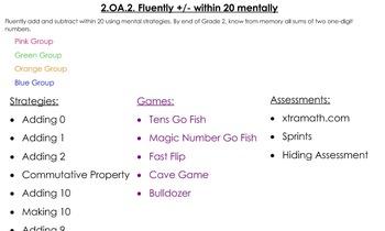 Grade 2 CCLS Math Groups - NBT Numbers in Base Ten Domain