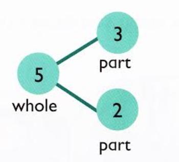 Grade 2- Module 1- Lesson 3 Math- Common Core