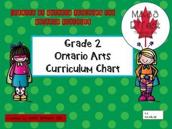 Grade 2 Ontario Arts Curriculum Chart - all 4 subjects