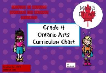 Grade 4 Ontario Arts Curriculum Chart - all 4 subjects