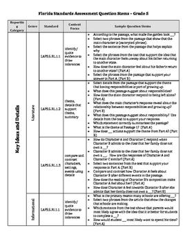 Grade 5 Florida Standards Assessment/Common Core Question Stems