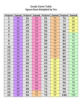 Grade Curve Table