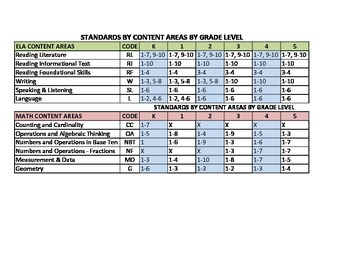 Grades K-5 Common Core Standards by Strand