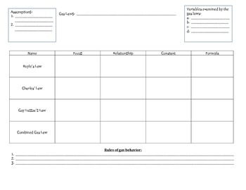 Graphic Organizer: Chemistry - Gas Laws