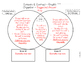 Graphic Organizer - Compare and Contrast - The True Story