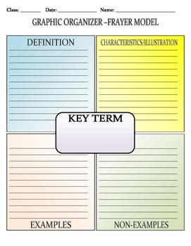 Graphic Organizer Frayer Model