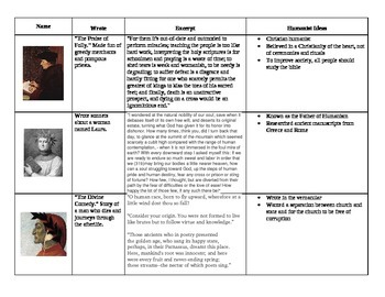 Graphic Organizer: Humanists of the Renaissance