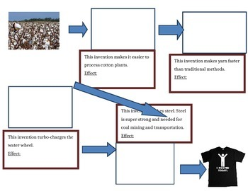 Graphic Organizer: Making A T-Shirt (Graphic Organizer)