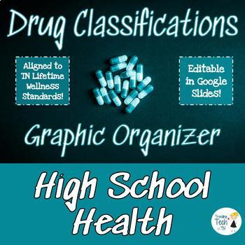 Graphic Organizer - Controlled Substance Act Narcotics and