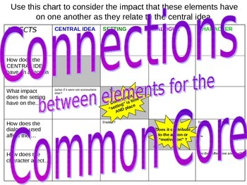 Graphic Organizer_affect on plot setting central idea them
