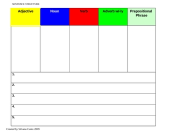 Graphic organizer for Sentence Structure (COLOR CODED)