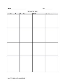 Graphic organizer for the Layers of the Earth Fill in