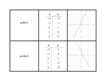 Graphing Equations Card Sort