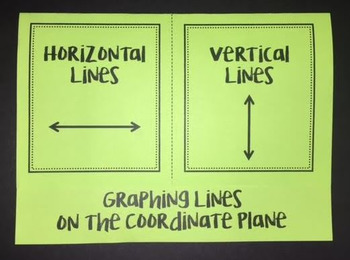 Graphing Horizontal & Vertical Lines on the Coordinate Pla