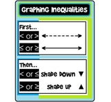 Graphing Inequalities Poster (anchor chart)