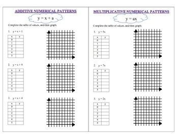 Graphing Patterns Using Tables - Notes
