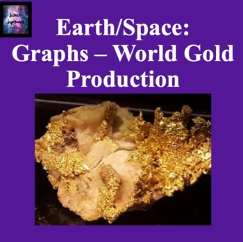 Graphs: World Gold Production