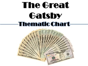 Great Gatsby Thematic Response Chart: Writing about Theme
