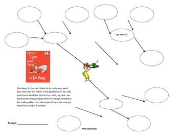 Green Eggs and Ham Concept Map