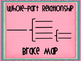 Green and Pink Thinking Maps