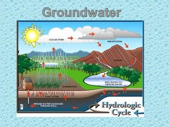 Groundwater-Presentation and Guided Notes WITH Porosity La