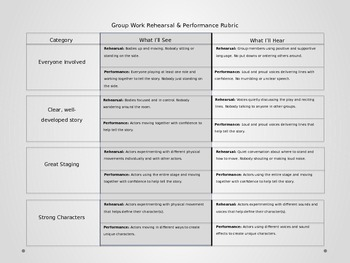 Group Rehearsal and Performance Rubric