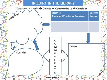 Guided Inquiry Chart