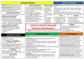 HSC PDHPE: Improving Performance