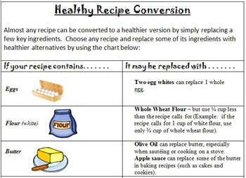 Healthy Recipe Conversion Chart
