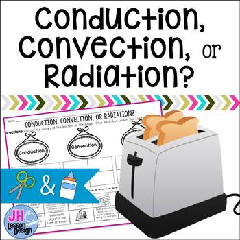 Heat - Conduction Convection Radiation Cut and Paste