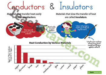 Heat Energy Conductors and Insulators