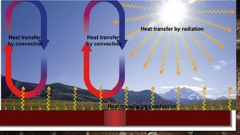 Heat Transfer: Its Getting Hot in Here Power Point Presentation
