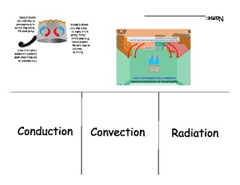 Heat/Thermal Energy Transfer Foldable (Conduction, Convect