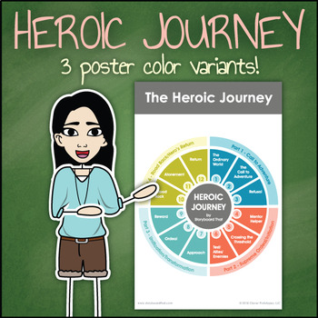 Heroic Journey Diagram - Structure of the Monomyth Poster